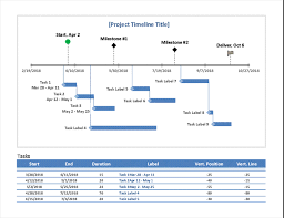 Milestone Dependency Chart Milestone And Task Project Timeline