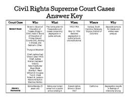 Civil Rights Chart Civil Rights Supreme Court Cases Chart
