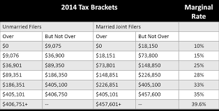 10 Best Photos Of Tax Form Individual Bracket 2014 Federal