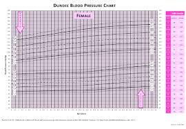 Female Blood Pressure Chart Female Blood Pressure Chart Template Download Printable Pdf