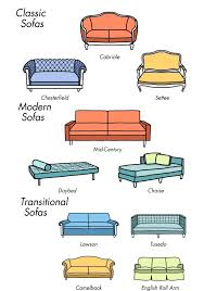 different types of furniture styles. Furniture Styles Chair Types Google Search Classification Searching And Different Of