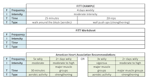 Use The Fitt Chart To Get Fit Healthysd Gov