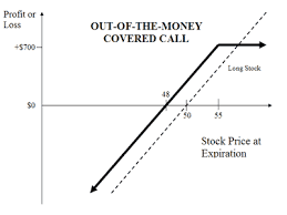 profit loss graph covered calls explained online option trading guide