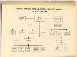 United Nations Organizational Chart United Nations Korean Reconstruction Agency Unkra United