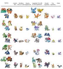 Cutiefly Evolution Chart 49 Unfolded Torracat Evolution Chart