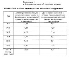Федеральный закон О страховых пенсиях Российская газета