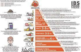 Ibs Fodmap Chart Irritable Bowel Syndrome Food Pyramid The Pyramid Was Built