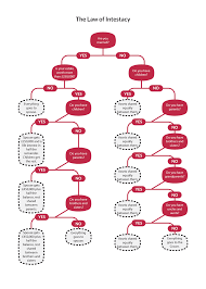 Probate Process Flow Chart Uk 10 Reasons To Make A Will The Law Practice Uk Ltd
