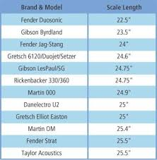 Scale Length Chart People With Short Fingers Should Use