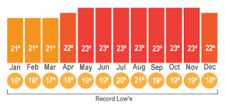Climate Barbados Pocket Guide