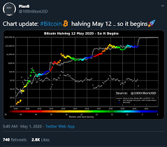 All bitcoin events on the chart. Bitcoin Halving Chart Indicators Comprehensive Guide Hedgetrade Blog