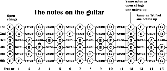 Guitar Notes Chart Guitar Fretboard Notes Diagram
