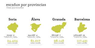 Resultat d'imatges de tipos de sistemas electorales