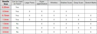 Derma Roller Needle Size Usage Guidelines Derma Roller