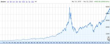 Nasdaq 5 000 Why This Time Is Different