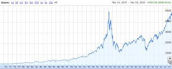 Nasdaq 10 Year Chart Nasdaq 5 000 Why This Time Is Different