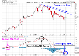 Stock Charts With Indicators These Indicators Will Suggest When Aphria Inc Stock Is Ready