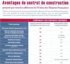 contrat de construction d une maison individuelle avec fourniture de plan