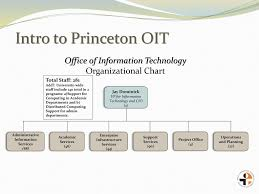 Princeton University Organizational Chart A Smorgasbord Of Staff Development Programs Helping You