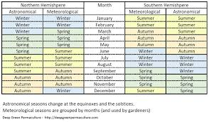 Converting Months To Seasons Northern And Southern