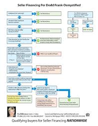 Seller Financing Dodd Frank Flow Chart Loan Options And