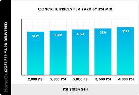 Concrete Psi Chart 2019 Concrete Prices Concrete Truck Delivery Costs Per Yard