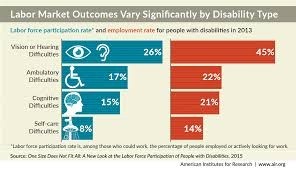 Labor Market Outcomes Vary Significantly By Disability Type