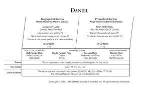 Plan Of The Ages Chart Gods Plan Of The Ages Chart For Daniel 7 Google Search