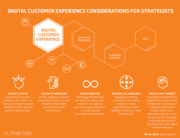 Cx Design What Is Customer Experience Cx Design Interaction