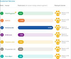 Best Pet Insurance 2019 Pet Insurance Review