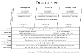 Biblical Covenants Chart Book Of Deuteronomy Overview Insight For Living Ministries
