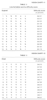 New Standardized Visual Acuity Charts In Hindi And Gujarati