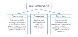 Реферат СПИД пути передачи и профилактика com Банк  СПИД пути передачи и профилактика