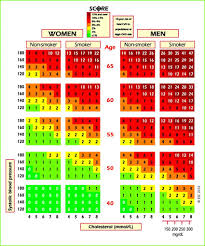 Cholesterol Age Chart Uk Score Chart 10 Year Risk Of Fatal Cardiovascular Disease In