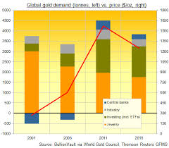 Global Gold Demand Chart 3 Decade Low In World Gold Jewelry Demand Gold News