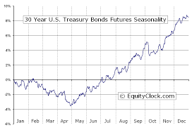 30 Year U S Treasury Bonds Futures Us Seasonal Chart