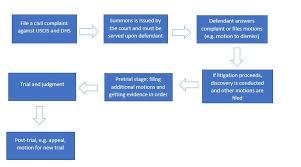 Civil Case Flow Chart Flowchart Of General Procedures For Civil Litigation Against