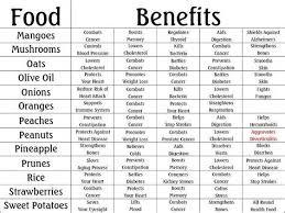 Cholesterol Lowering Foods Chart Pdf Herbs Table Chart Pdf Nutrition Chart Watermelon