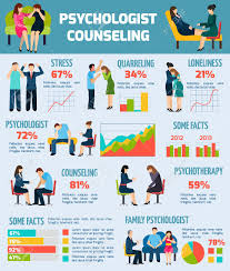Facts And Information About Psychologist Counseling And Treatment