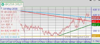 Corn Chart December 2018 Corn Chart Stockholm Grain