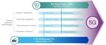 Lte Vs 4g What Is 5g The Laymans Guide