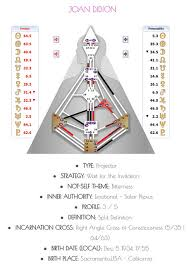 A Brief Overview Of The Human Design Chart Authentic