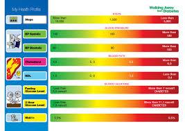 Normal Blood Sugar Level Chart India Www Bedowntowndaytona Com