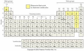 Ion Chart Periodic Table Bedowntowndaytona Com