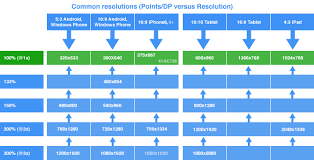 Mobile Resolution Chart The Mobile Resolutions To Be Aware Of When Designing