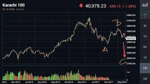 Markets Predicting Geopolitics Worldoutofwhack