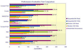 Exploring The Quality Of Ssd A Testing And Evaluation