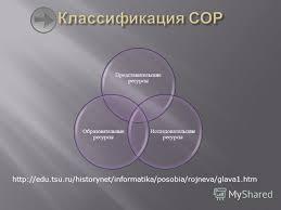 Презентация на тему Информационные образовательные ресурсы это  3 Представительские ресурсы Исследовательски