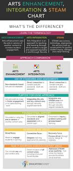 Raft Steam Charts Whats The Difference Between Arts Integration And Steam