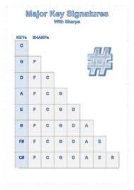 Music Key Signature Charts